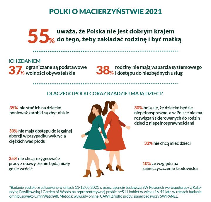 Infografika przedstawiające co Polki sądzą o macierzyństwie i karierze zawodowej