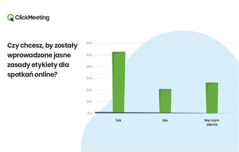 Etykieta podczas spotkań online - Clickmeeting